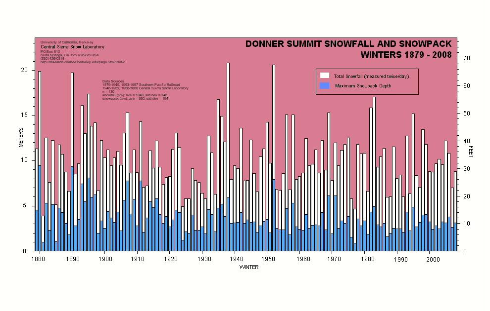 Total Sierra Snowfall Chart